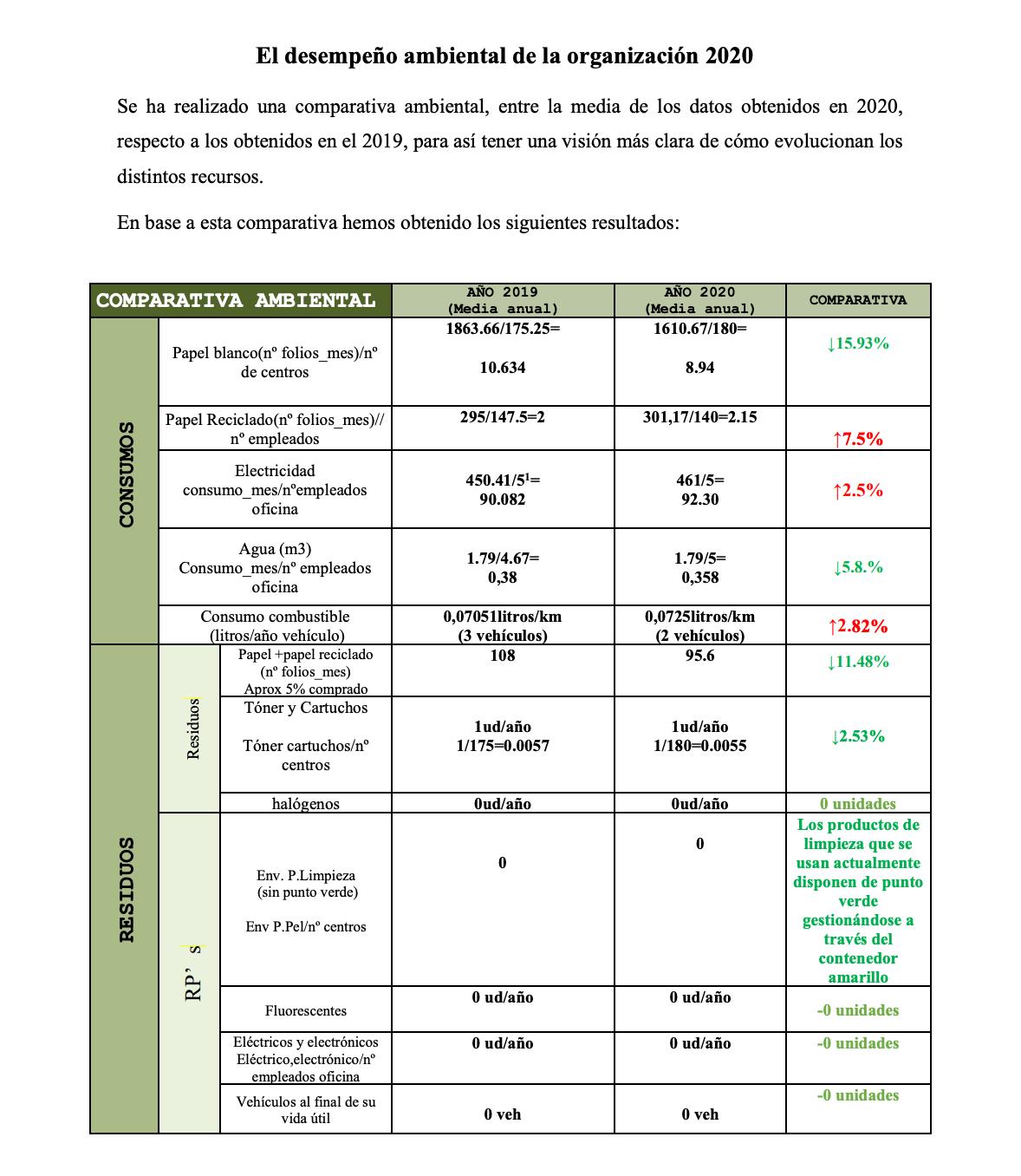 desempeño-ambiental-organización-2020